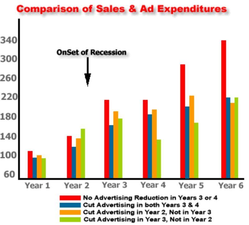 Graphic - mkg down economy